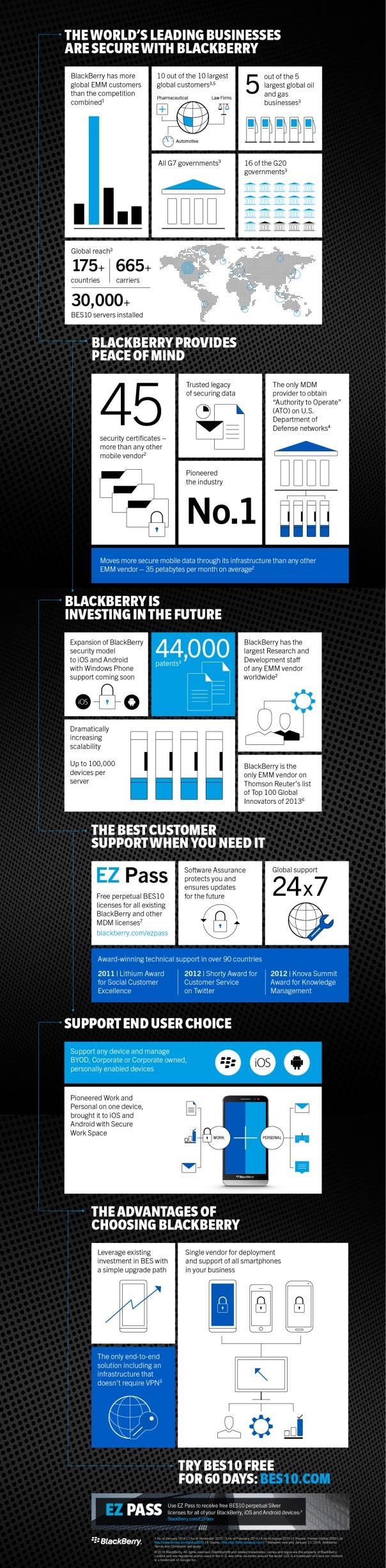 BBRY2454_EMM_Infographic
